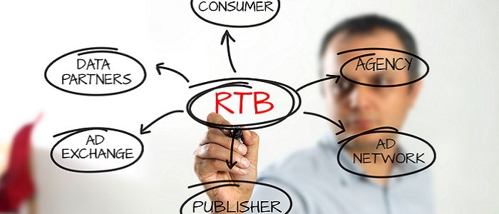 Real Time Bidding